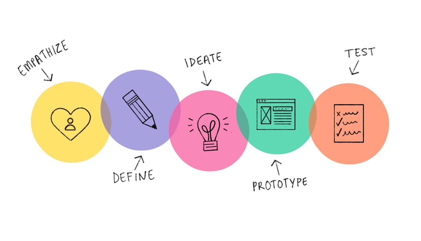 Galia Puerto - Aplica a tu empresa el Design Thinking